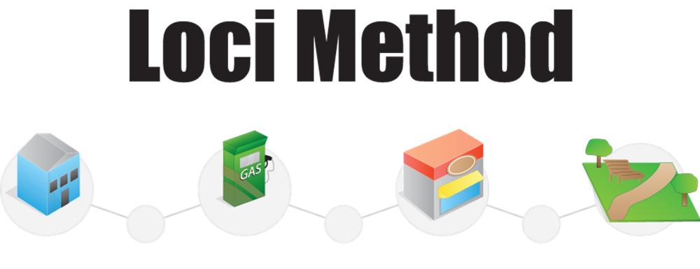 Method of loci - IPIM